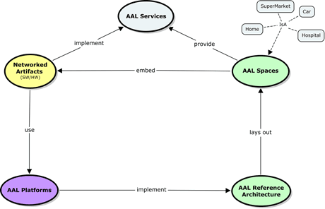 Figure 1: The root concept map of the universAAL reference model.