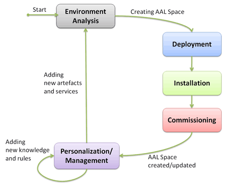 Figure 2: The AAL Space Design process.
