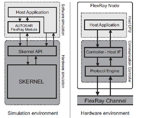 SIDERA - A Software Development Environment for Automotive