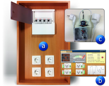 Figure 2: (a) Simulation box with electrical panel and four plugs, (b) application for control and monitoring and (c) circuit for retrieving data wirelessly