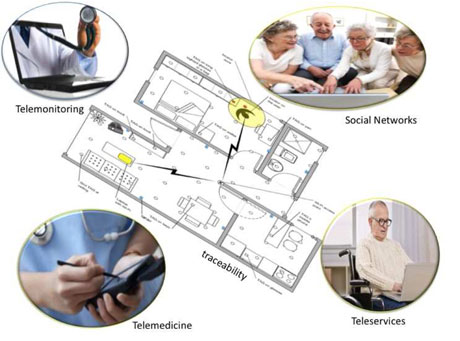 Figure 1: ACTIVAge idea: the smart home is equipped with sensors that enable personalized services.