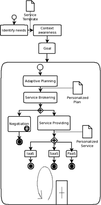 Figure 2 Adaptive approach: a BPMN description of the planning process to provide a personalized service.