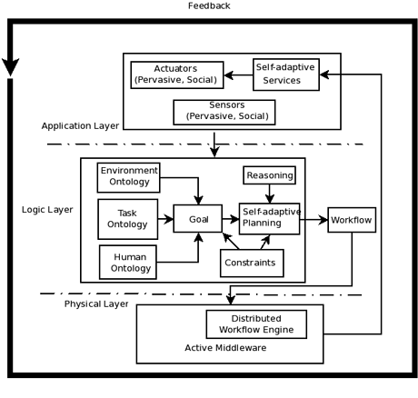 Figure 3: ACTIVAge engine architecture: multi-layer organization, integration and interaction of the main components.