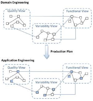 Figure 1: The Multimodel in the Software Product Line development process