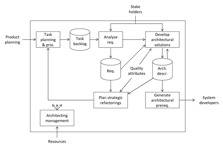 Figure 1: The Evolutionary Architecting Process