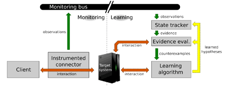 Figure 2: Never-stop Learning approach: learning and monitoring combined.
