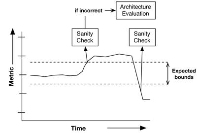 Figure 1:The process of continuous architecture evaluations by the means of metrics. Simple metrics characterizing the architecture are measured over time and as soon as a large deviation occurs a sanity check is performed, potentially leading to a full-scale architecture evaluation if the change in the metric is incorrect.