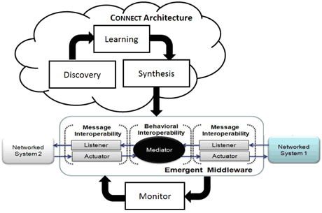 Figure 1: On the fly generation of emergent middleware