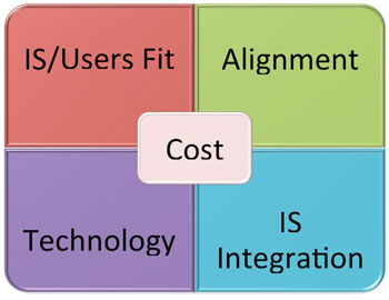 Figure 1: The 4 building blocks of the EVOLIS framework in parallel with the cost of IS