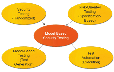 Figure 1: Security testing combined approaches