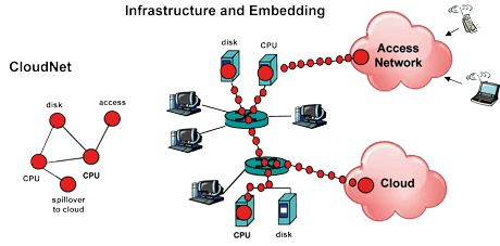 Figure 1: CloudNet infrasctrucure and embedding
