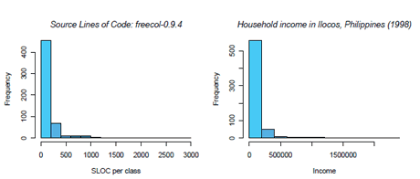 Figure 1: Software metrics (SLOC) and econometric variables (household income in the Ilocos region, the Philippines) have distribution with similar shapes.