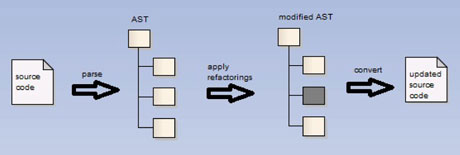 Figure 1: Workflow in RefactoringNG and JUpgrade