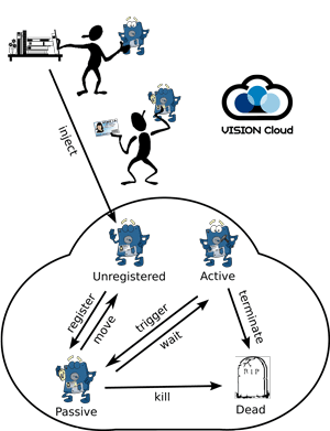 Figure 1: Example of computational storage Vision Cloud.