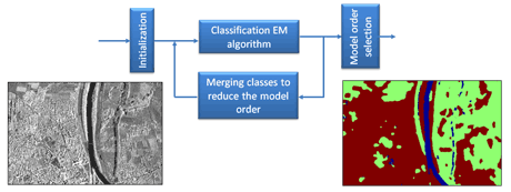 Figure 1: Region based classification of a TerraSAR-X image by hierarchical agglomeration based unsupervised algorithm. The TerraSAR-X image was acquired over the city of Rosenheim in Germany.