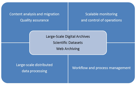 Figure 1: Challenges of the SCAPE project