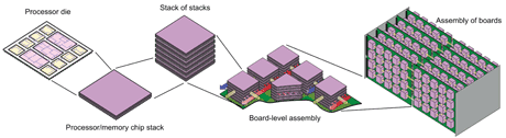 Vision of an ultra-dense assembly of chip stacks in a 3D computer with fluidic heat removal and power delivery.
