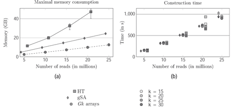 Figure 1: Comparison of Gk arrays with a generalised Suffix Array (gSA) and a Hash Table solutions on the construction time and memory usage.