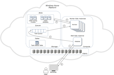 Figure 1: Architecture of the Data Mining Cloud App framework.