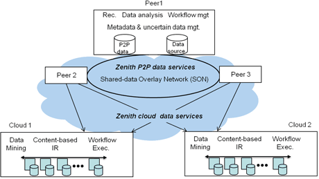 Figure 1: Zenith Hybrid P2P/cloud Architecture