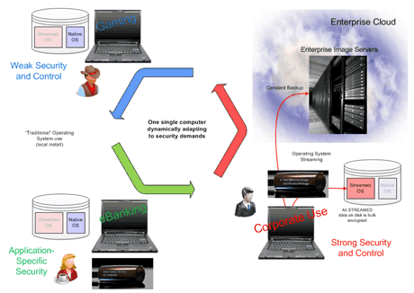 Figure 1: A single PC with different roles –and security properties– over time.