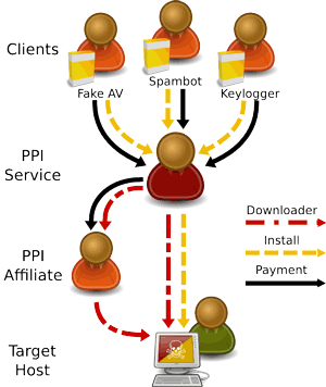 Figure 1: The Pay-Per-Install market