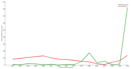 Figure 1: Numbers of active duty military personnel distributed by statistical areas of California. The green line shows the distribution computed using US population census 2000 microfile data provided by the US Census Bureau, http://www.census.gov/census2000/PUMS5.html. The red line shows distorted numbers obtained by solving the group anonymity problem using Daubechies wavelet of order 2.
