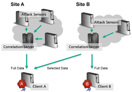Figure 1: Overview of the distributed architecture for distributed and heterogeneous attack sensors.