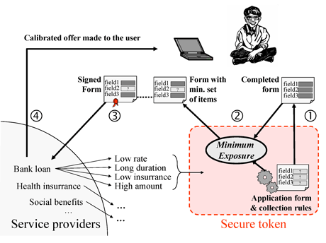 Figure 1: Scenario for limiting data collection