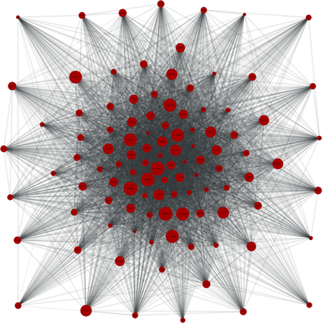 Figure 2: Connectivity of the 105 fastest Tor relays on March 14th, 2012, 13:59 GMT.
