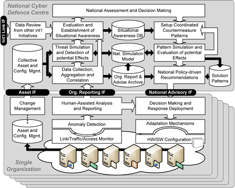 Figure 1: Overall architecture of the Cyber Attack Information System