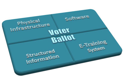 Figure 1: VoterBallot overview