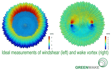 Figure 2: False colour representation of wind shear and wake vortex in front of a departing airplane.