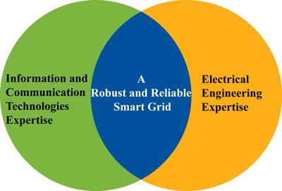 Figure 1: In SysSec, we organize events so that people from different domains can meet and discuss interdisciplinary problems related to the smart grid.