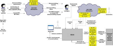 Figure 2: Electronic Marketplace for Energy: High-Level Architecture