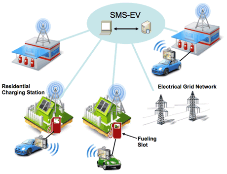Figure 1: Example of a SME-EV architecture