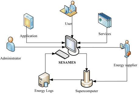 Figure 1: Global infrastructure: external interactions with SESAMES