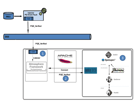 Figure 2: Real-time connection architecture between DDS and geoportal