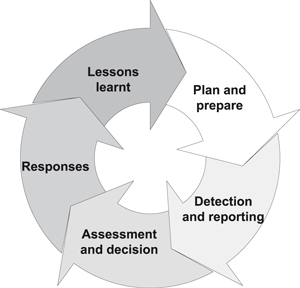 Figure 1: The complete incident management process (ISO 27035)