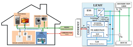 Figure 1: Schematic diagram of the interconnection of home appliances, and the local energy management unit (with energy storage system).