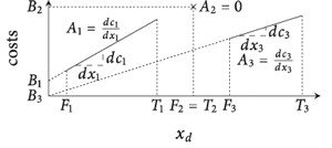 Figure 1: Example cost function