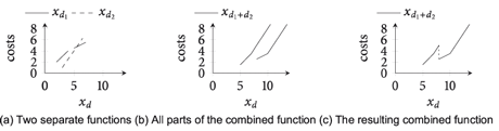 Figure 2: Combining two non-continuous, partial linear functions