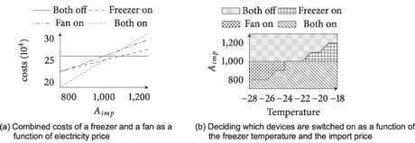Figure 3: Combined behaviour of a freezer and a fan