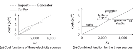 Figure 4:. Combination of multiple electricity supply sources