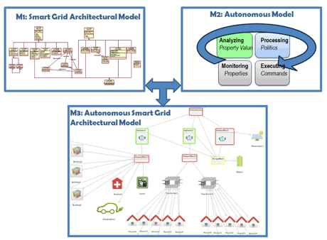 Figure 1: Autonomous Smart Grid Architectural Model