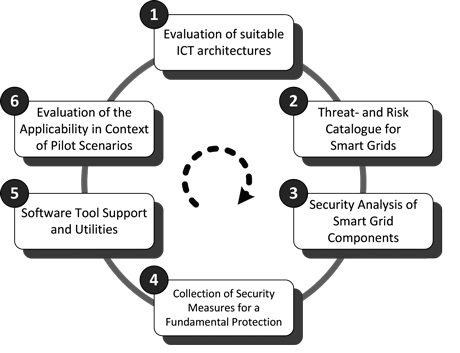 Figure 1: The (SG)² process model to smart grid cyber security