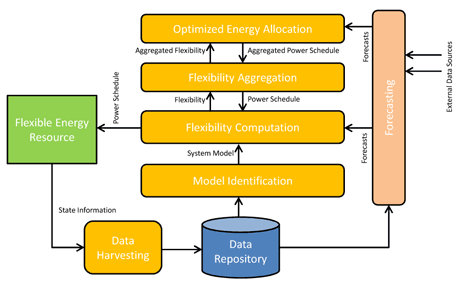 Figure 1: System architecture.