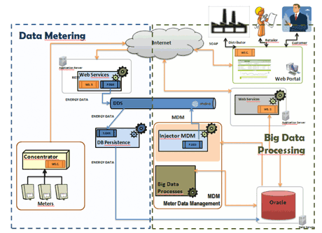 Figure 1: IMPONET Data Management Platform