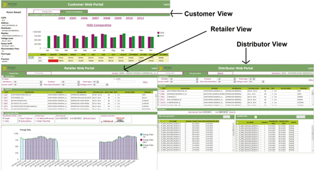 Figure 2: IMPONET Web Portal: distributor, retailer and customer views