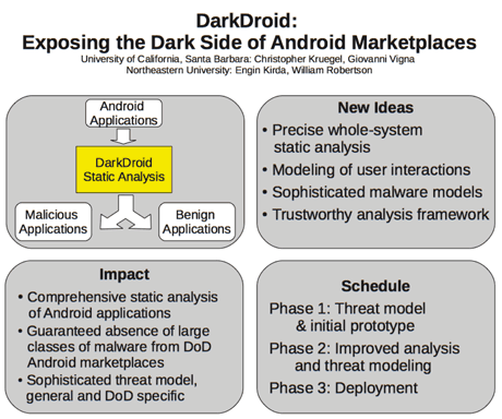 Figure 1: Summary of the DarkDroid Project